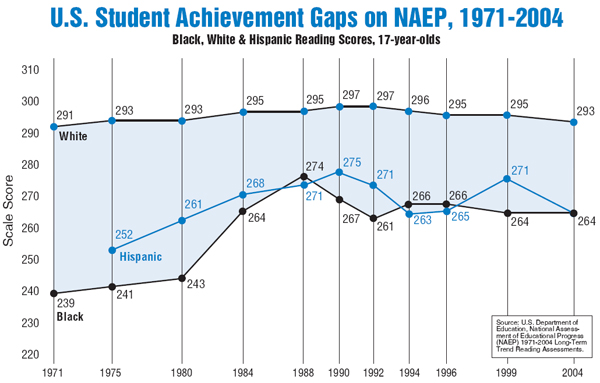 the achievement gap causes and possible The achievement gap is the measurable disparity of the socioeconomic statuses and educational performance of different groups of people in the united states the achievement gap usually falls along socioeconomic and racial/ethnic linesthe achievement gap is a complex issue with many causes it is.
