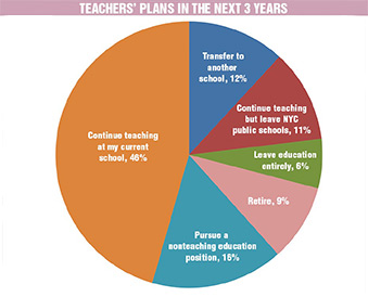 Chart: Teacher's plans in the next 3 years.