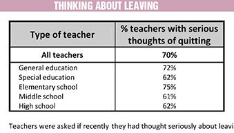Chart: Teachers Thinking About Leaving