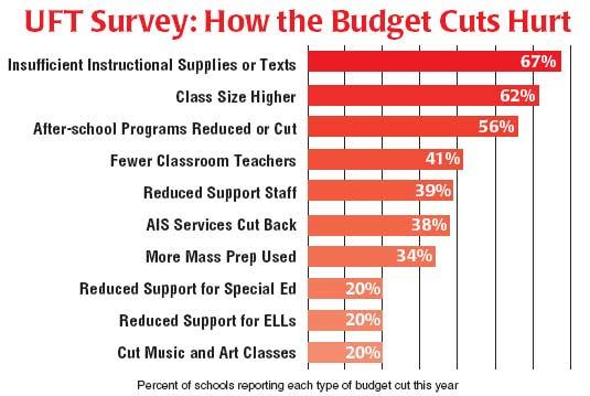 budget cuts affecting arts education