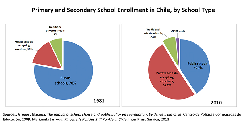 the millenniums educational topic of school vouchers in united states schools The largest generation in america today, born between 1983 and 2001   schools, school vouchers for parents, and education savings funds.
