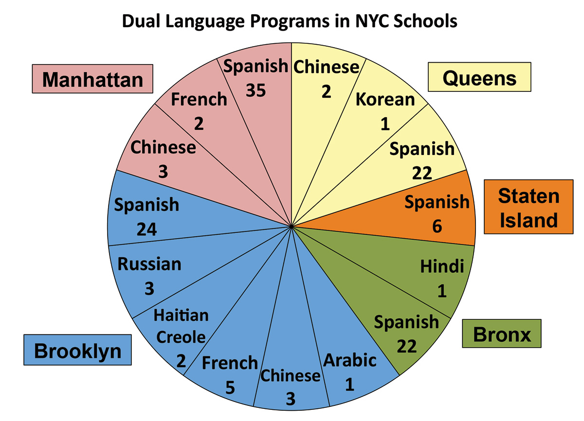 Dual language a practice whose time is overdue united dual language 3 246 pie chart crop nvjuhfo Gallery