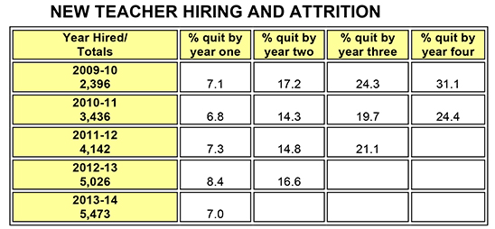 new-teacher-hiring-at-4-year-high-attrition-chart