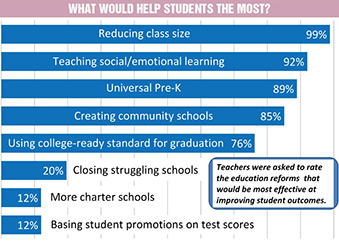 Chart: What would help students most