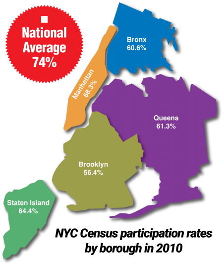 NYC Census Map Borough Participation Rates