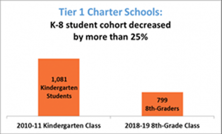 Impact of Student Attrition Chart - Tier 1 Charter Schools