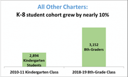 Impact of Student Attrition Chart - All Other Charters