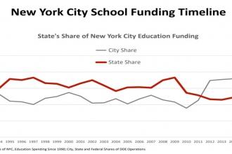 Graph of the NYC school funding timeline