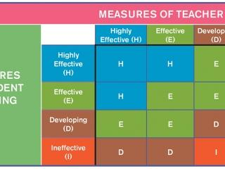 Teacher ratings - Measures of student learning
