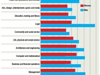 Salary-wise, it's still mostly a man's world