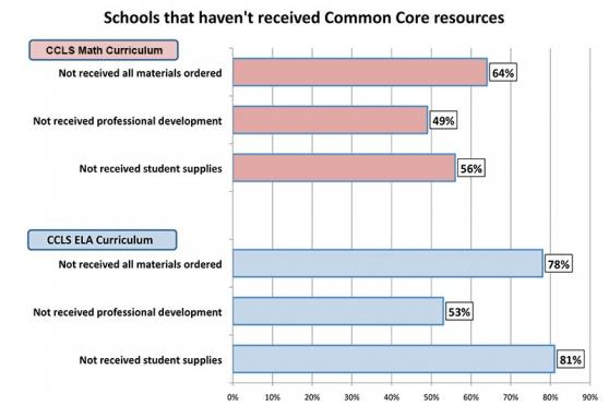 Schools that haven't received Common core resources