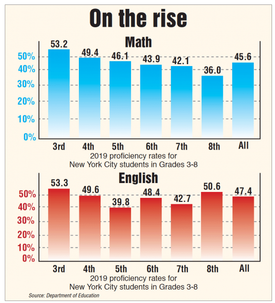 City kids state test scores go up again chart