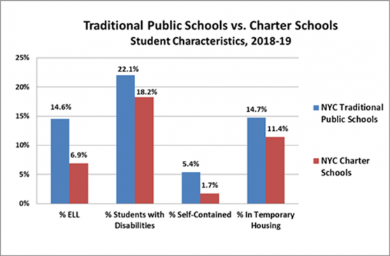 New York City Charters vs. New York City Traditional Public Schools
